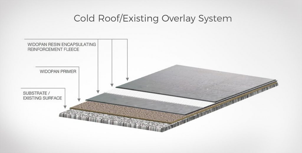 Widopan, Liquid Waterproofing Systems, Brentwood, Essex - Cold Roof Illustration V1