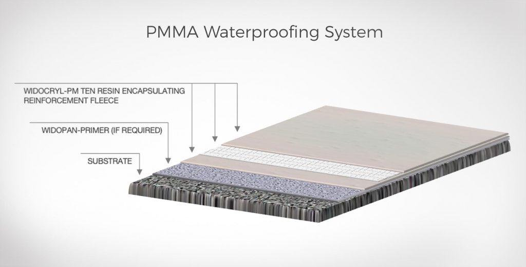 Widopan, Liquid Waterproofing Systems, Brentwood, Essex - WIDOCRYL-PM Ten Illustration V1